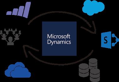 dynamics integrate