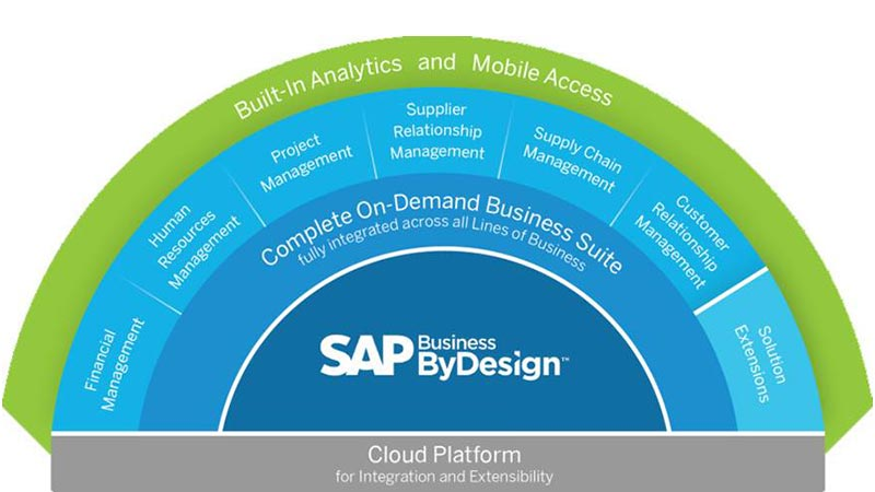 نرم افزار SAP Business ByDesign
