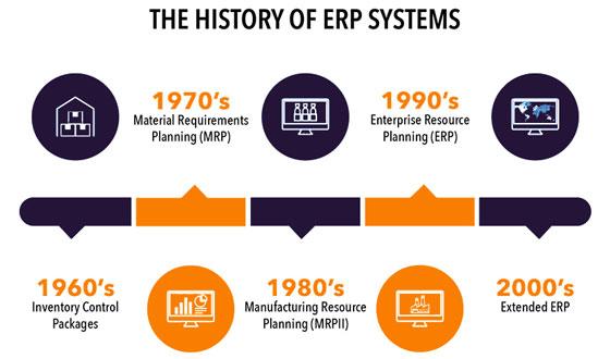 تاریخچه ERP