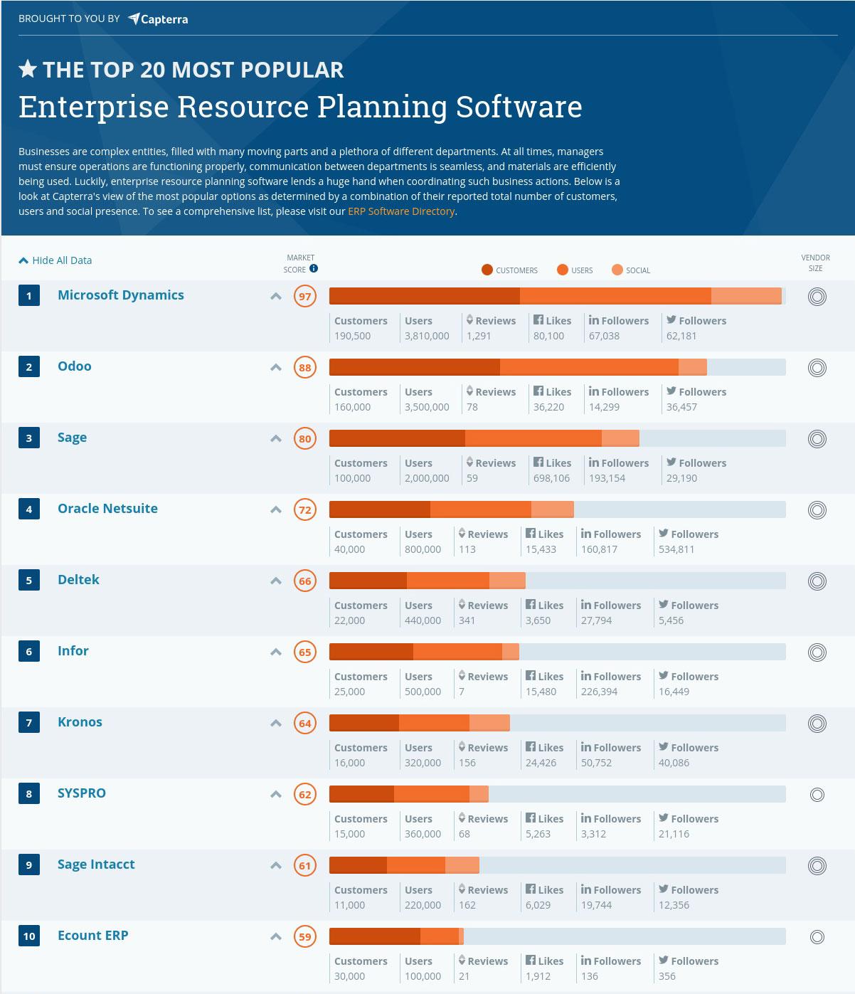 نمودار مقایسه نرم افزارهای ERP