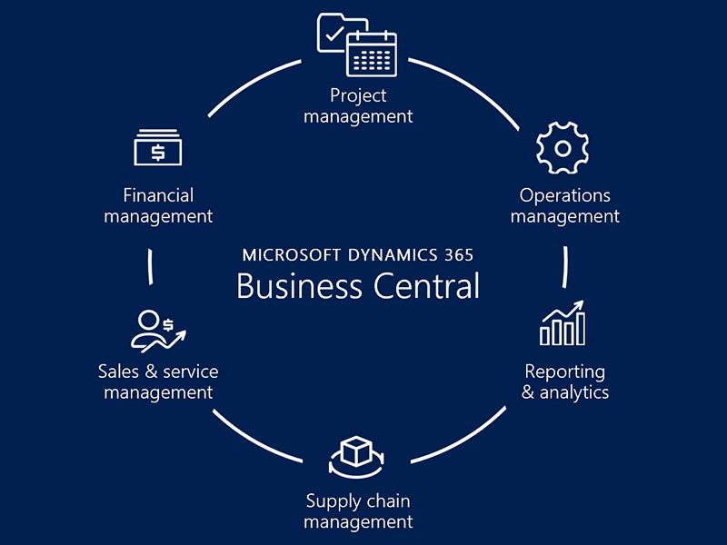نرم افزار Dynamics Business Central