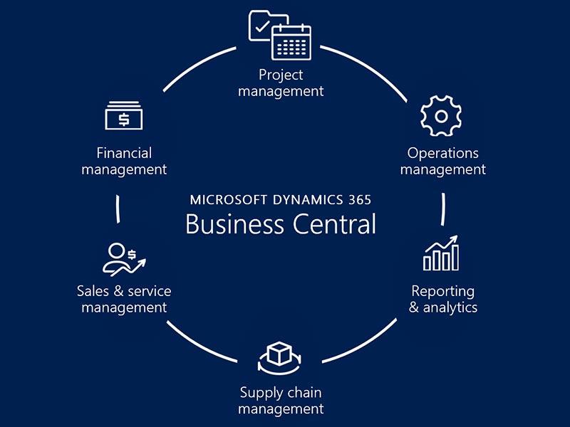 نرم افزار Dynamics Business Central