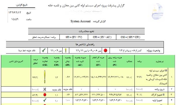 گزارش پروژه به تفکیک فعالیت