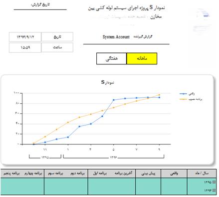گزارش نمودار S پروژه