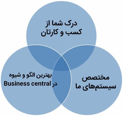پیاده سازی D365 Business Central